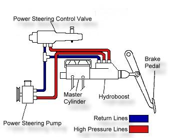 Hydroboost explanation | Diesel Place | Hydroboost Wiring Schematic |  | Diesel Place